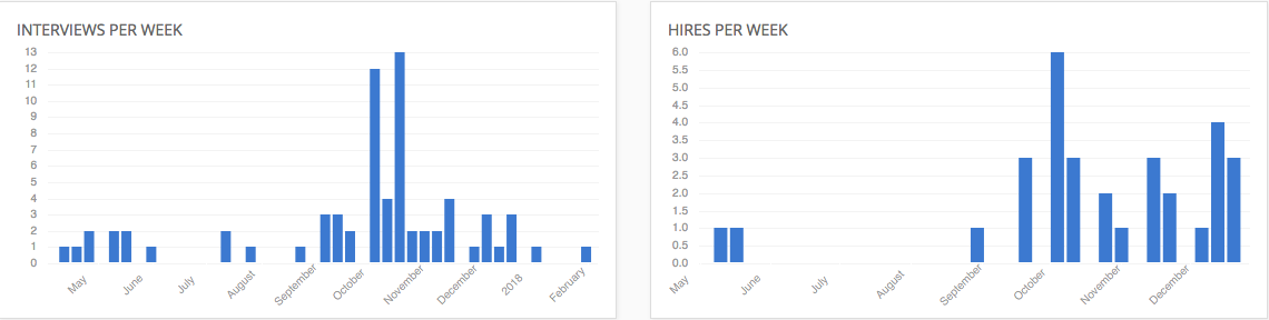 Recruitment Statistics Workbuster